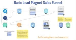 basic lead magnet sales funnel